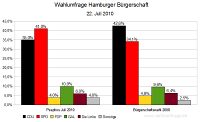 Aktuelle Wahlumfrage im Vergleich zum letzten Wahlergebnis in Hamburg (Stand: 23.07.2010)