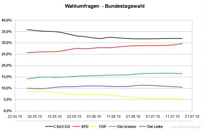 Entwicklung der Bundestag-Wahlumfrage-Durchschnittswerte von 6 Wahlforschungsinstituten für die im Bundestag vertretenen Parteien (Stand: 16.07.2010)