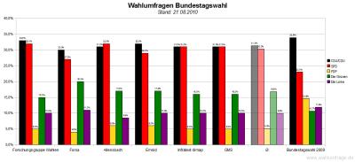 6 aktuelle Wahlumfragen zur Bundestagswahl im Vergleich (Stand: 21.08.2010)