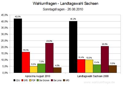 Aktuelle Wahlumfrage für den Sächischen Landtag (26.08.2010)