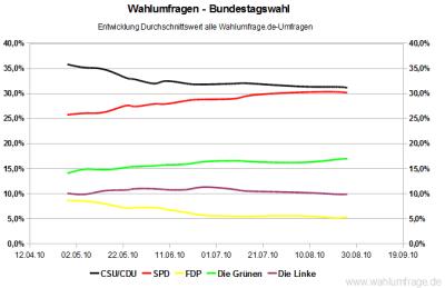 Entwicklung der Wahlumfragwerte für die Bundestagswahl seit April 2010