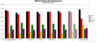 6 aktuelle Wahlumfragen zur Bundestagswahl im Vergleich (Stand: 06.08.2010)