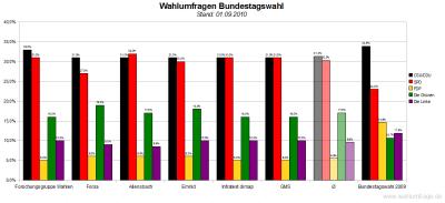 6 aktuelle Wahlumfragen zur Bundestagswahl im Vergleich (Stand: 01.09.2010)