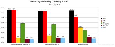 Aktuelle Wahlumfragen zur vorzeitigen Landtagswahl in Schleswig-Holstein im Vergleich (Stand: 08.09.10)