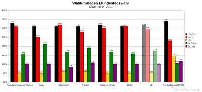 6 aktuelle Wahlumfragen zur Bundestagswahl im Vergleich (Stand: 08.09.2010)