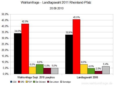 Aktuelle Wahlumfrage zur Landtagswahl 2011 in Rheinland-Pfalz im Vergleich zum Wahlergebnis der Landtagswahl 2006 - Stand: September 2010