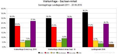 Aktuelle Wahlumfragen für die Landtagswahl 2011 in Sachsen-Anhalt (22.09.10)