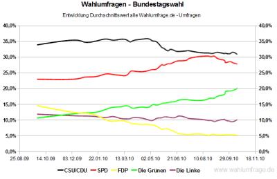 Entwicklung der Wahlumfragwerte seit der Bundestagswahl 2009