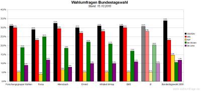 6 aktuelle Wahlumfragen/Sonntagsfragen zur Wahl des Deutschen Bundestags im Vergleich (Stand: 15.10.2010)