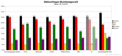 6 aktuelle Wahlumfragen/Sonntagsfragen zur Wahl des Deutschen Bundestags im Vergleich (Stand: 20.10.2010)