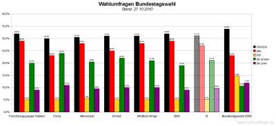 6 aktuelle Wahlumfragen/Sonntagsfragen zur Wahl des Deutschen Bundestags im Vergleich (Stand: 27.10.2010)