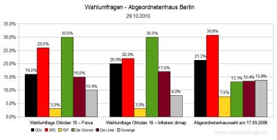 Aktuelle Wahlumfrage für die Landeswahlen 2011 in Berlin im Vergleich zu den letzten Abgeordnetenhauswahlen 2006 - Stand: Oktober 2010