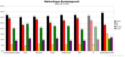 6 aktuelle Wahlumfragen/Sonntagsfragen zur Wahl des Deutschen Bundestags im Vergleich (Stand: 06.11.2010)