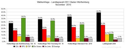 Wahlumfragen zur Landtagswahl 2011 in Baden-Württemberg im Vergleich zum Wahlergebnis der letzten Landtagswahl - Stand Nov. 2010