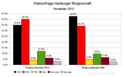 Aktuelle Wahlumfrage im Vergleich zum letzten Wahlergebnis in Hamburg von 2008 (Stand: November 2010)