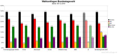 6 aktuelle Wahlumfragen/Sonntagsfragen zur Wahl des Deutschen Bundestags im Vergleich (Stand: 08.12.2010)