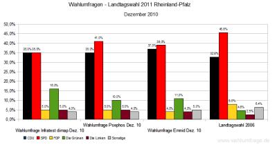 Aktuelle Wahlumfragen zur Landtagswahl 2011 in Rheinland-Pfalz im Vergleich zum Wahlergebnis der Landtagswahl 2006 - Stand: Dezember 2010