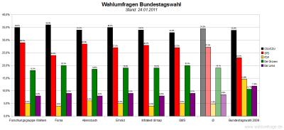 6 aktuelle Wahlumfragen/Sonntagsfragen zur Wahl des Deutschen Bundestags im Vergleich (Stand: 15.01.2011)