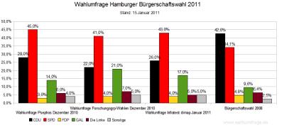 3 Aktuelle Wahlumfragen im Vergleich zum letzten Wahlergebnis in Hamburg von 2008 (Stand: 15.01.2011)