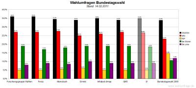 6 aktuelle Wahlumfragen/Sonntagsfragen zur Wahl des Deutschen Bundestags im Vergleich (Stand: 14.02.2011)