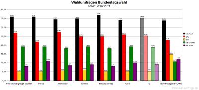 6 aktuelle Wahlumfragen/Sonntagsfragen zur Wahl des Deutschen Bundestags im Vergleich (Stand: 22.02.2011)