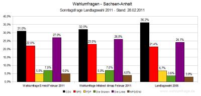 Wahlumfragen zur Landtagswahl 2011 in Sachsen-Anhalt im Vergleich zum Wahlergebnis der Landtagswahl 2006. Stand: Februar 2011