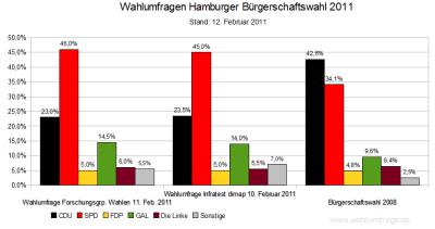 Aktuelle Wahlumfragen im Vergleich zum letzten Wahlergebnis in Hamburg von 2008 (Stand: 12.02.2011)