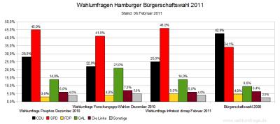 3 Aktuelle Wahlumfragen im Vergleich zum letzten Wahlergebnis in Hamburg von 2008 (Stand: 06.02.2011)