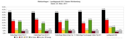 Aktuelle Wahlumfragen im Vergleich zum Wahlergebnis der Landtagswahl in Baden-Württemberg 2006 - Stand: 03.03.11