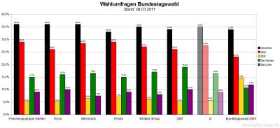 6 aktuelle Wahlumfragen/Sonntagsfragen zur Wahl des Deutschen Bundestags im Vergleich (Stand: 09.03.2011)