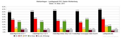 Aktuelle Wahlumfragen im Vergleich zum Wahlergebnis der Landtagswahl in Baden-Württemberg 2006 - Stand: 14.03.11