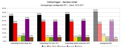 Wahlumfragen zur Landtagswahl 2011 in Sachsen-Anhalt im Vergleich zum Wahlergebnis der Landtagswahl 2006. Stand: 18. März 2011