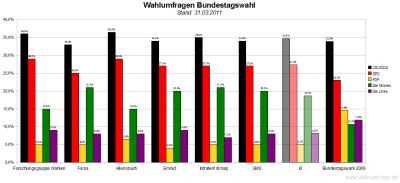 6 aktuelle Wahlumfragen/Sonntagsfragen zur Wahl des Deutschen Bundestags im Vergleich (Stand: 31.03.2011)