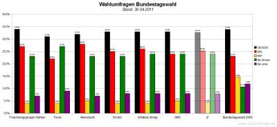 6 aktuelle Wahlumfragen/Sonntagsfragen zur Wahl des Deutschen Bundestags im Vergleich (Stand: 30.04.2011)