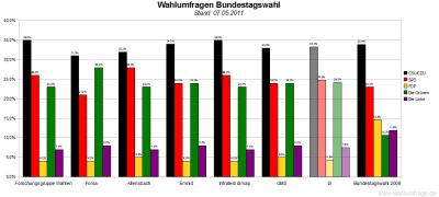 6 aktuelle Wahlumfragen/Sonntagsfragen zur Wahl des Deutschen Bundestags im Vergleich (Stand: 07.05.2011)