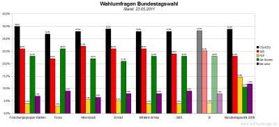6 aktuelle Wahlumfragen/Sonntagsfragen zur Wahl des Deutschen Bundestags im Vergleich (Stand: 23.05.2011)