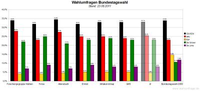 6 aktuelle Wahlumfragen/Sonntagsfragen zur Wahl des Deutschen Bundestags im Vergleich (Stand: 23.06.2011)