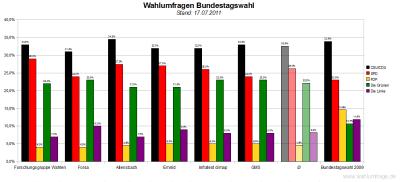 6 aktuelle Wahlumfragen/Sonntagsfragen zur Wahl des Deutschen Bundestags im Vergleich (Stand: 17.07.2011)