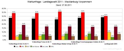 4 Wahlumfragen für Landtagswahl 2011 in Mecklenburg Vorpommern im Vergleich zum Ergebnis der Landtagswahl 2006 - Stand: 27.08 2011