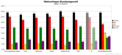 6 aktuelle Wahlumfragen/Sonntagsfragen zur Wahl des Deutschen Bundestags im Vergleich (Stand: 11.09.2011)