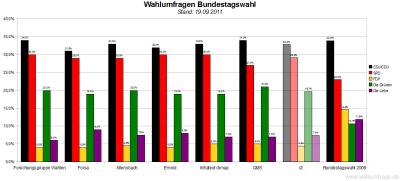 6 aktuelle Wahlumfragen/Sonntagsfragen zur Wahl des Deutschen Bundestags im Vergleich (Stand: 19.09.2011)