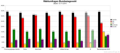 6 aktuelle Wahlumfragen/Sonntagsfragen zur Wahl des Deutschen Bundestags im Vergleich (Stand: 13.11.2011)