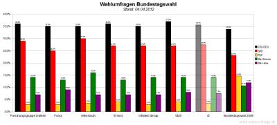 Sechs aktuelle Wahlumfragen/Sonntagsfragen zur Wahl des Deutschen Bundestags im Vergleich (Stand: 04.04.2012)