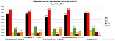 Aktuelle Wahlumfragen/Sonntagsfrage im Vergleich zur Landtagswahl 2012 am 13. Mai 2012 in NRW im Vergleich zum Ergebnis der Landtagswahl in Nordrhein-Westfalen 2010 (Stand: 14.04.12