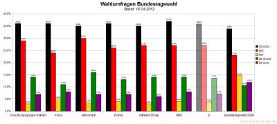 Sechs aktuelle Wahlumfragen/Sonntagsfragen zur Wahl des Deutschen Bundestags im Vergleich (Stand: 14.04.2012)