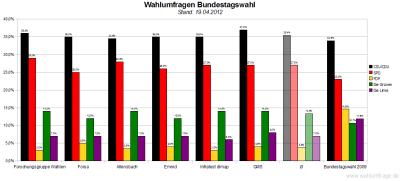 Sechs aktuelle Wahlumfragen/Sonntagsfragen zur Wahl des Deutschen Bundestags im Vergleich (Stand: 19.04.2012)