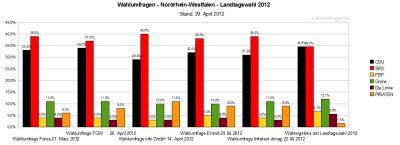 Aktuelle Wahlumfragen/Sonntagsfrage im Vergleich zur Landtagswahl 2012 am 13. Mai 2012 in NRW im Vergleich zum Ergebnis der Landtagswahl in Nordrhein-Westfalen 2010 (Stand: 29.04.12)