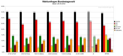 Sechs aktuelle Wahlumfragen/Sonntagsfragen zur Wahl des Deutschen Bundestags im Vergleich (Stand: 29.04.2012)