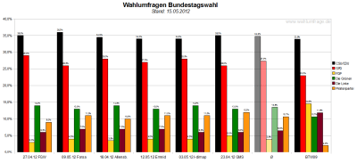 Sechs aktuelle Wahlumfragen/Sonntagsfragen zur Wahl des Deutschen Bundestags im Vergleich (Stand: 15.05.2012)