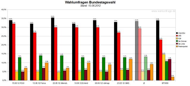 Vergleich der sechs Wahlumfragen/Sonntagsfragen zur Bundestagswahl 2013 (Stand: 15.06.2012)